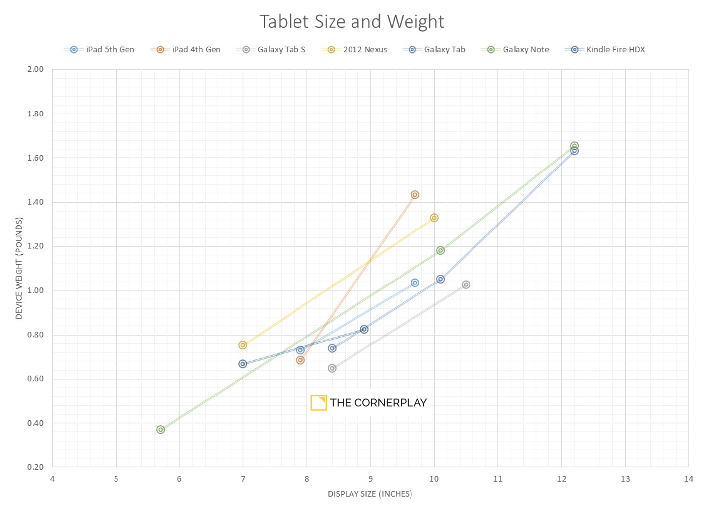 Tablet weight to screen size ratio